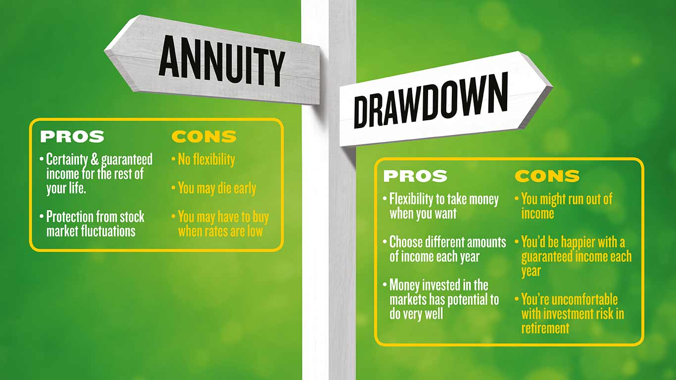 Annuity versus drawdown